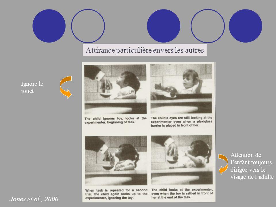 Attention de lenfant toujours dirigée vers le visage de ladulte Ignore le jouet Attirance particulière envers les autres Jones et al., 2000