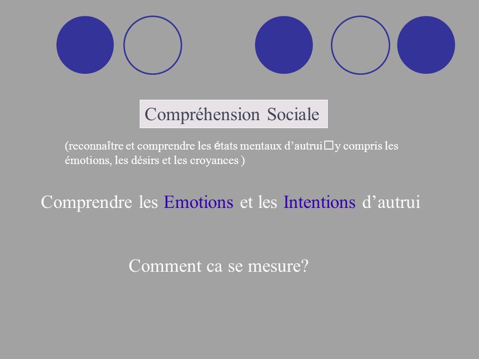 Reconnaissance des émotions -Contrôles: Trois conditions équivalentes -SW= Gradient en fonction du caractère Humain du visage humain **
