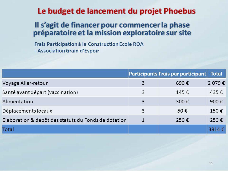 Le budget de lancement du projet PhoebusLe budget de lancement du projet Phoebus 15 Il sagit de financer pour commencer la phase préparatoire et la mi