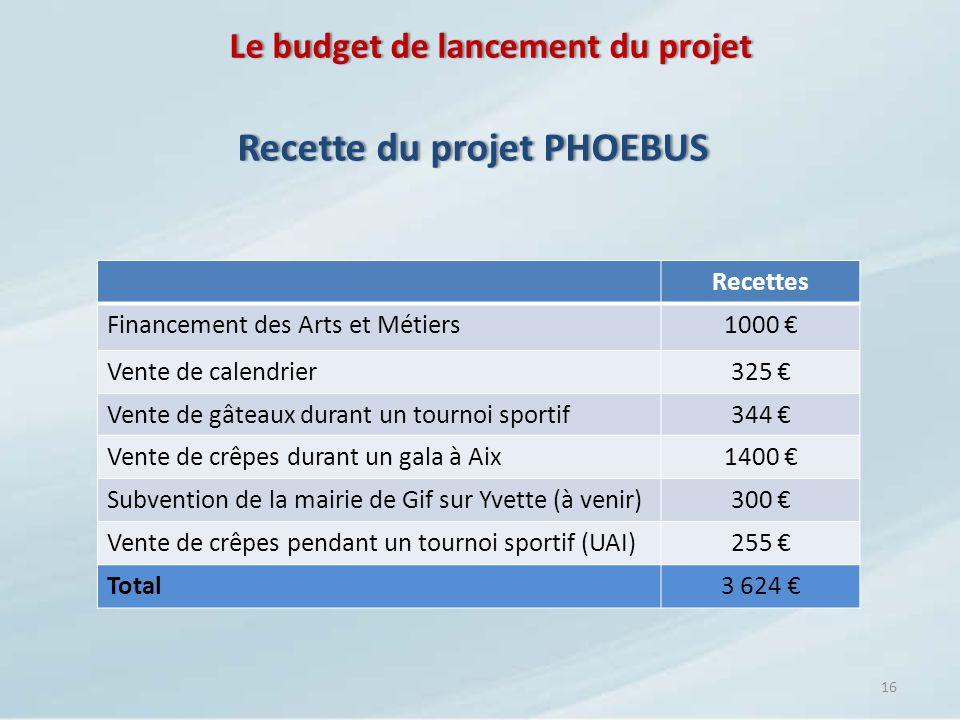 Le budget de lancement du projetLe budget de lancement du projet 16 Recette du projet PHOEBUSRecette du projet PHOEBUS Recettes Financement des Arts e