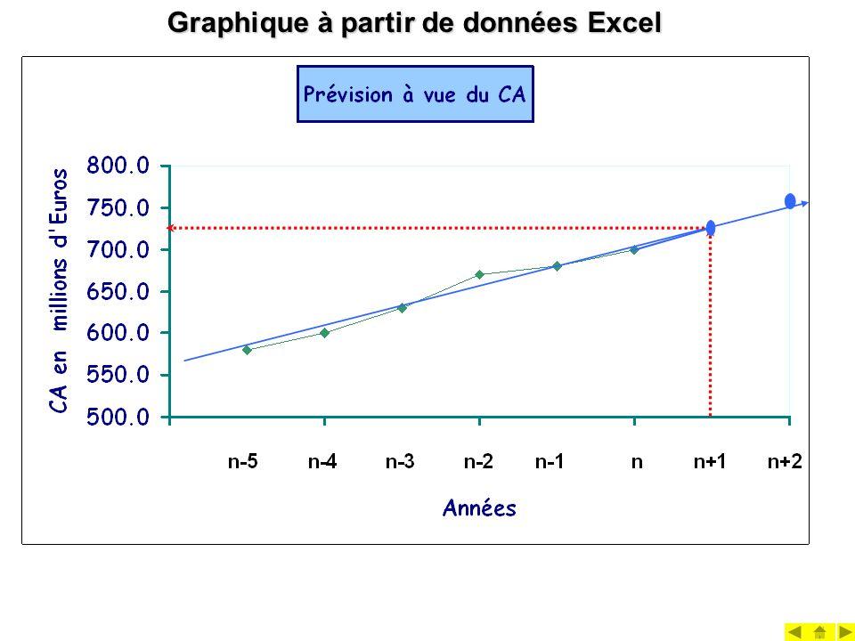 Graphique à partir de données Excel