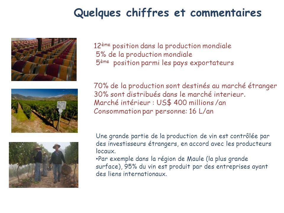 Quelques chiffres et commentaires 12 ème position dans la production mondiale 5% de la production mondiale 5 ème position parmi les pays exportateurs