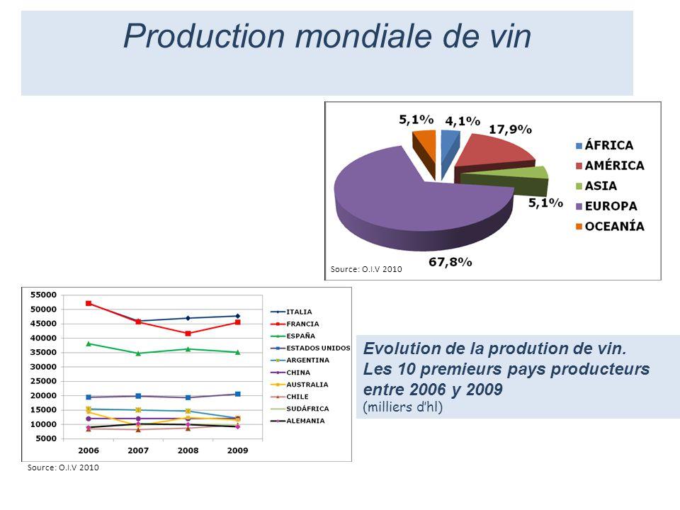 Evolution de la prodution de vin. Les 10 premieurs pays producteurs entre 2006 y 2009 (milliers dhl) Source: O.I.V 2010 Production mondiale de vin