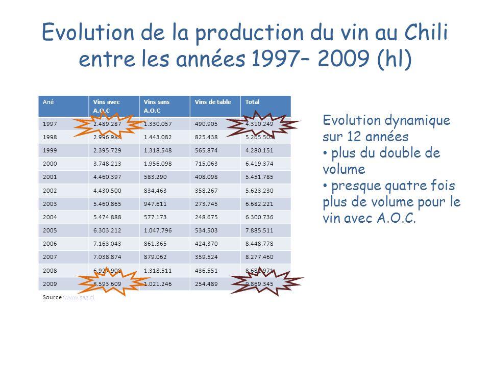 Evolution de la production du vin au Chili entre les années 1997– 2009 (hl) Ané Vins avec A.O.C Vins sans A.O.C Vins de tableTotal 19972.489.2871.330.
