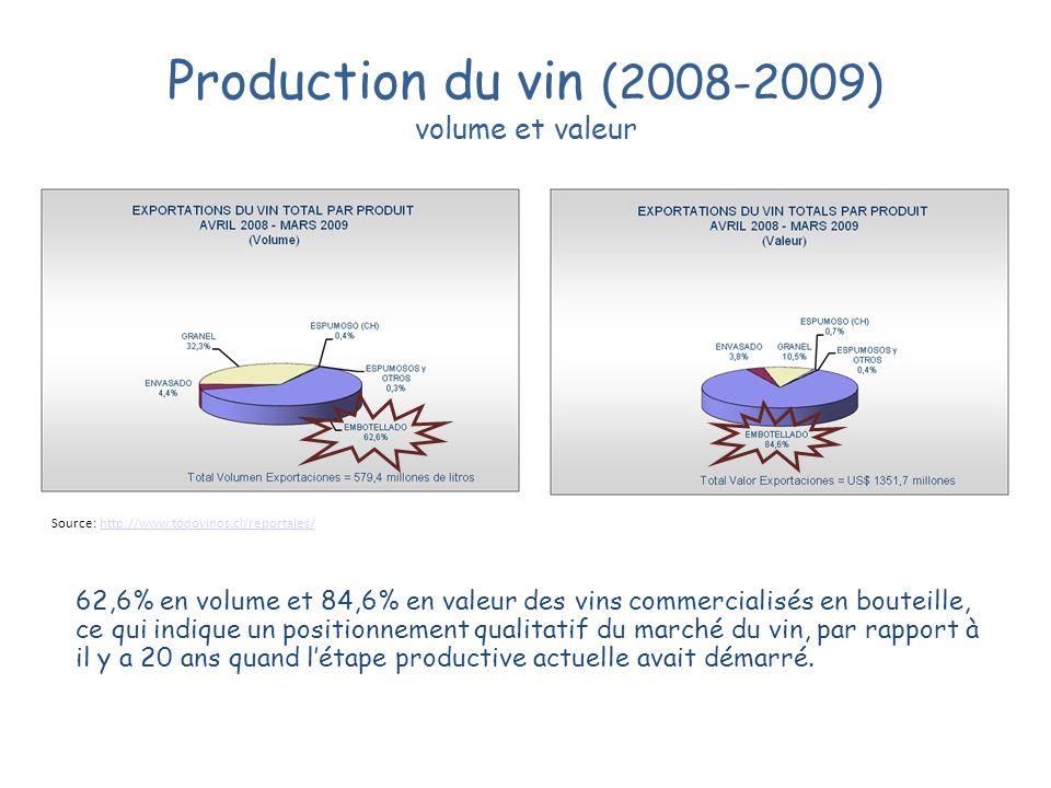 Production du vin (2008-2009) volume et valeur Source: http://www.todovinos.cl/reportajes/http://www.todovinos.cl/reportajes/ 62,6% en volume et 84,6%