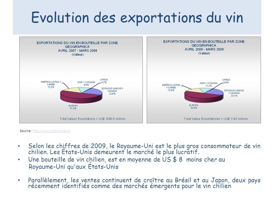 Source: http://www.todovinos.clhttp://www.todovinos.cl Evolution des exportations du vin Selon les chiffres de 2009, le Royaume-Uni est le plus gros c