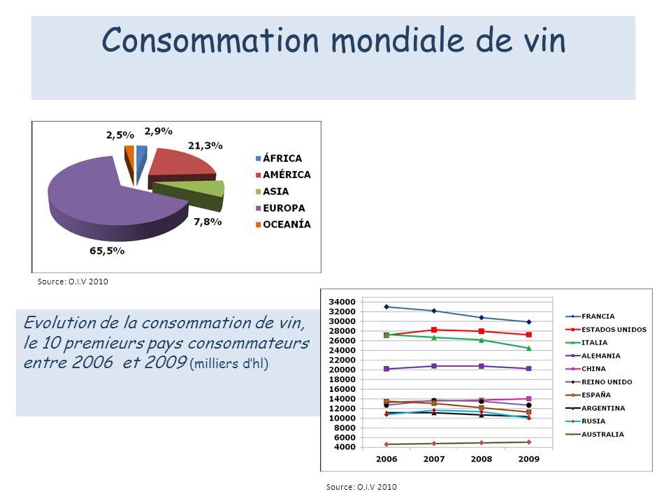 Evolution de la consommation de vin, le 10 premieurs pays consommateurs entre 2006 et 2009 (milliers dhl) Source: O.I.V 2010 Consommation mondiale de