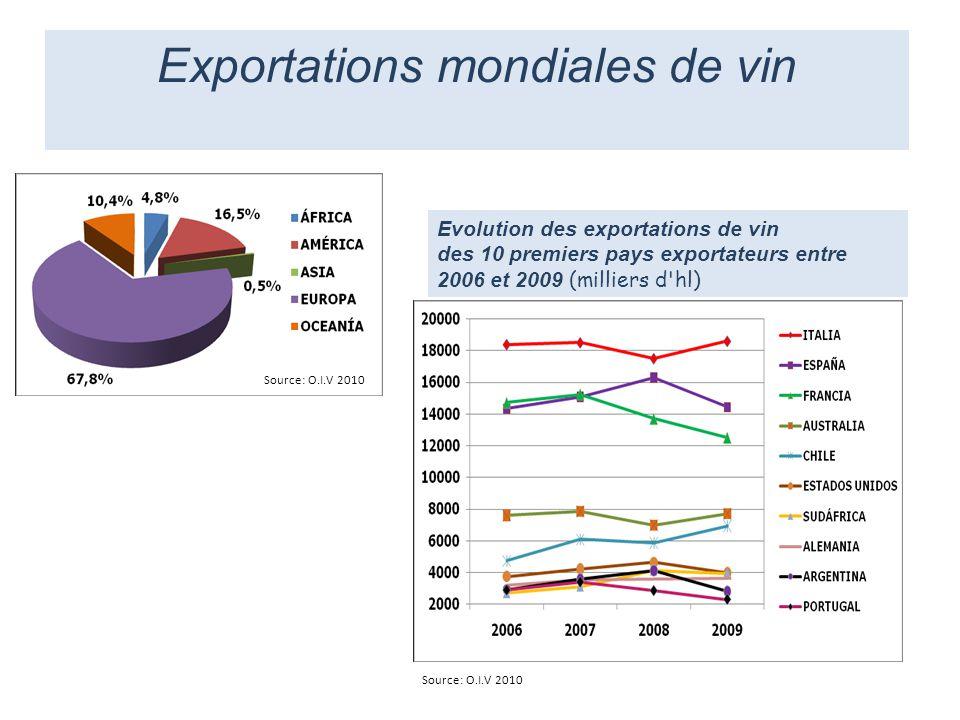 Source: O.I.V 2010 Evolution des exportations de vin des 10 premiers pays exportateurs entre 2006 et 2009 (milliers d'hl) Exportations mondiales de vi