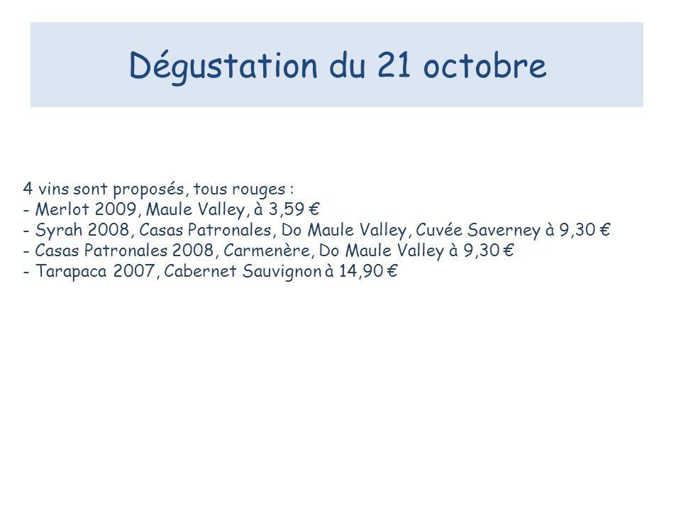 Dégustation du 21 octobre 4 vins sont proposés, tous rouges : - Merlot 2009, Maule Valley, à 3,59 - Syrah 2008, Casas Patronales, Do Maule Valley, Cuvée Saverney à 9,30 - Casas Patronales 2008, Carmenère, Do Maule Valley à 9,30 - Tarapaca 2007, Cabernet Sauvignon à 14,90
