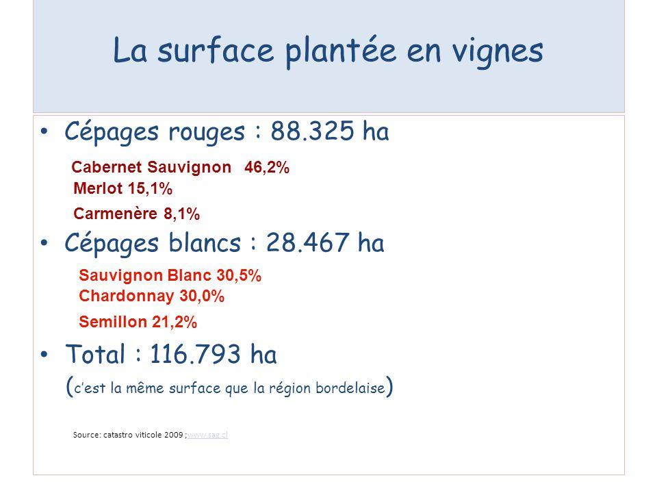 Cépages rouges : 88.325 ha Cépages blancs : 28.467 ha Total : 116.793 ha ( cest la même surface que la région bordelaise ) La surface plantée en vigne