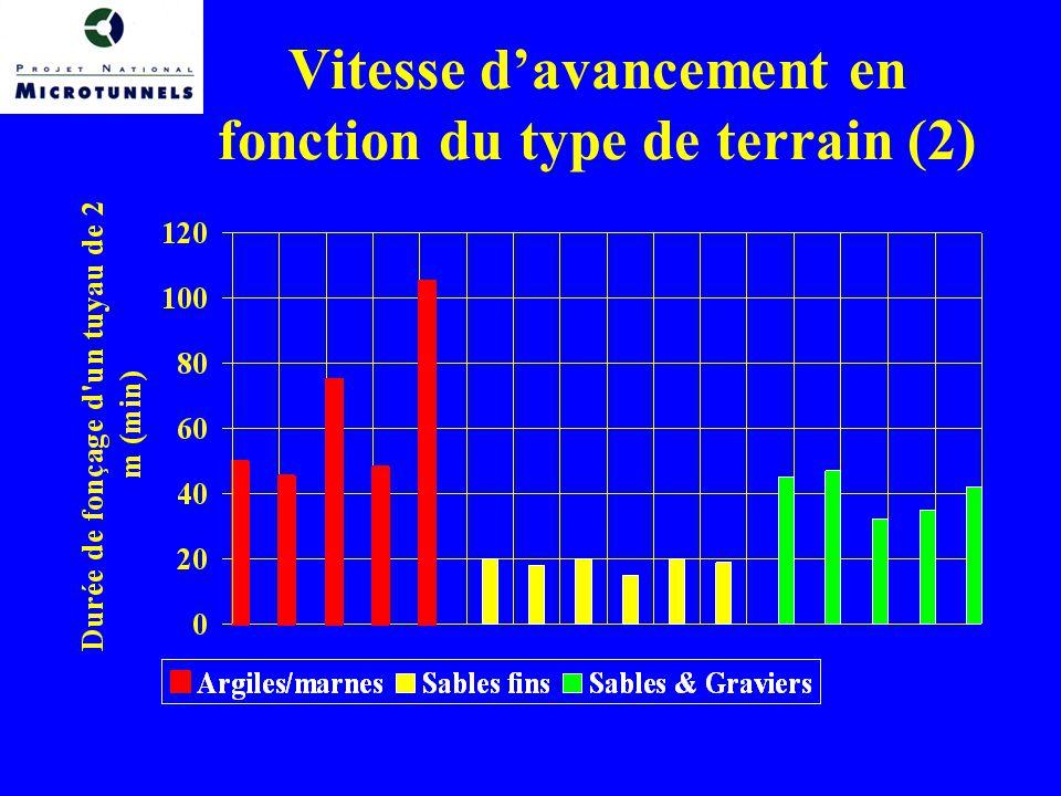 Vitesse davancement en fonction du type de terrain (2)