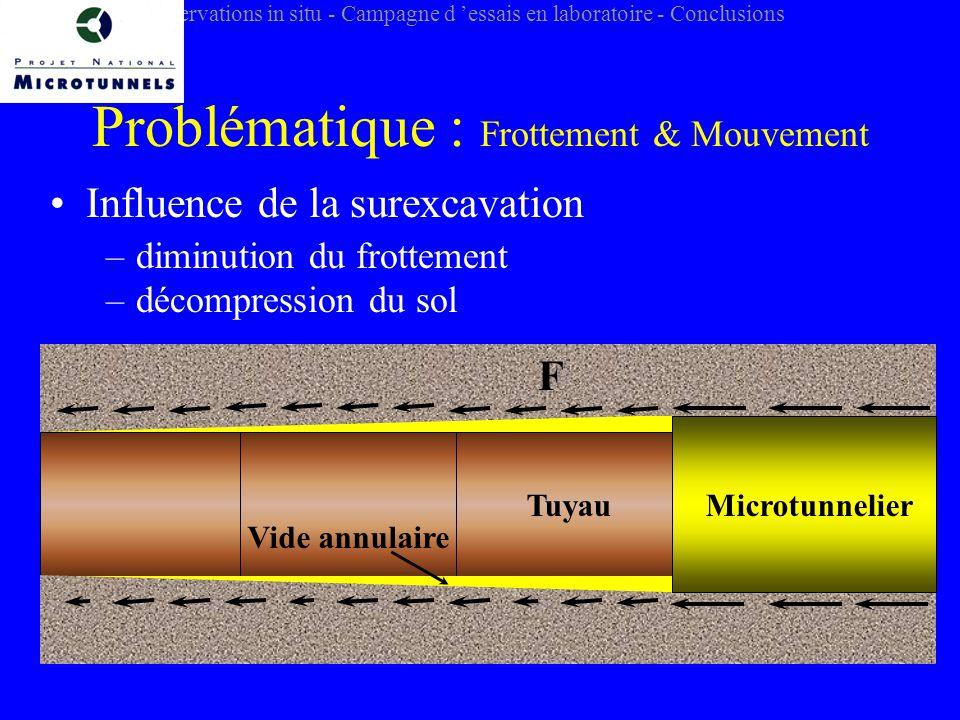 Problématique : Frottement & Mouvement Influence de la surexcavation –diminution du frottement –décompression du sol F Vide annulaire TuyauMicrotunnelier Introduction - Observations in situ - Campagne d essais en laboratoire - Conclusions