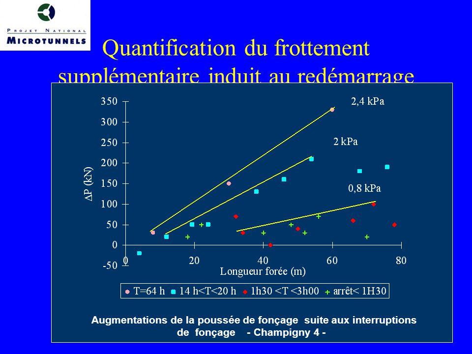 Quantification du frottement supplémentaire induit au redémarrage Augmentations de la poussée de fonçage suite aux interruptions de fonçage - Champigny 4 -