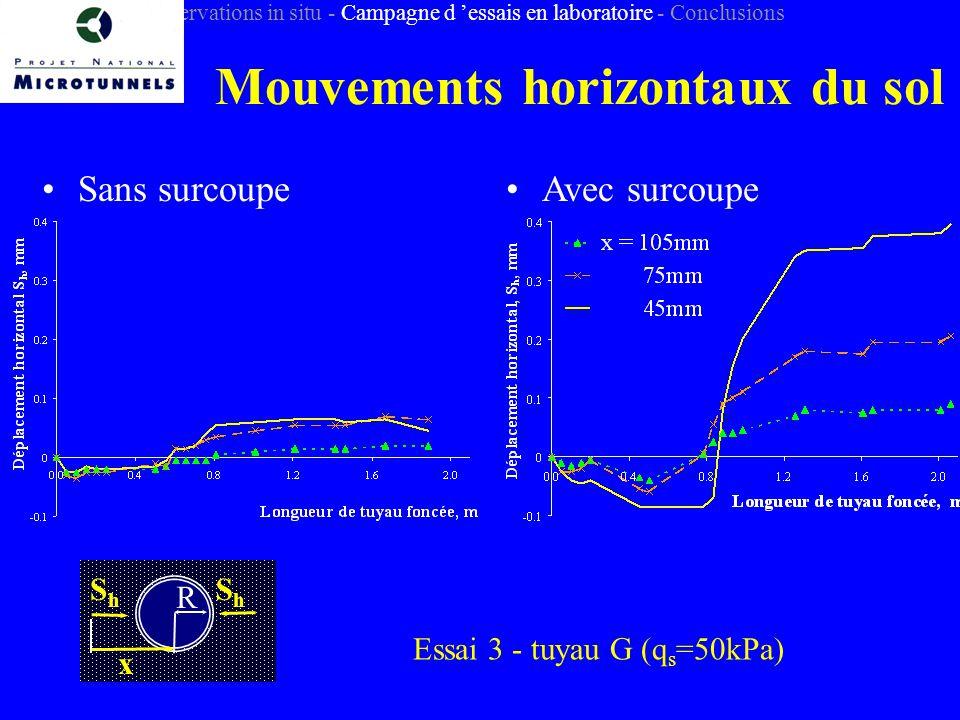 Mouvements horizontaux du sol Introduction - Observations in situ - Campagne d essais en laboratoire - Conclusions Sans surcoupeAvec surcoupe ShSh R x ShSh Essai 3 - tuyau G (q s =50kPa)