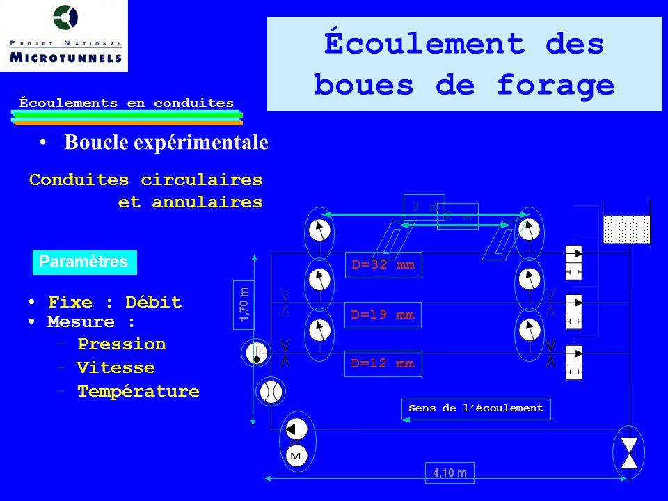 Boucle expérimentale Écoulements en conduites 2 m 3 m D=12 mm D=19 mm D=32 mm Sens de lécoulement 4,10 m 1,70 m Fixe : Débit Mesure : - Pression - Vitesse - Température Conduites circulaires et annulaires Paramètres Écoulement des boues de forage