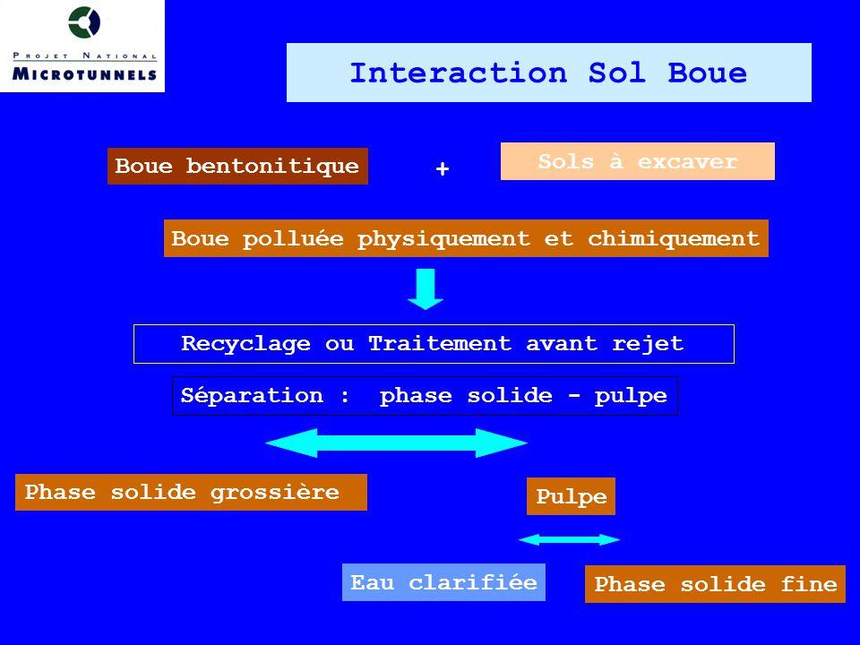 Boue bentonitique Sols à excaver Boue polluée physiquement et chimiquement Recyclage ou Traitement avant rejet Séparation : phase solide - pulpe Phase solide grossière Pulpe Eau clarifiée Phase solide fine + Interaction Sol Boue