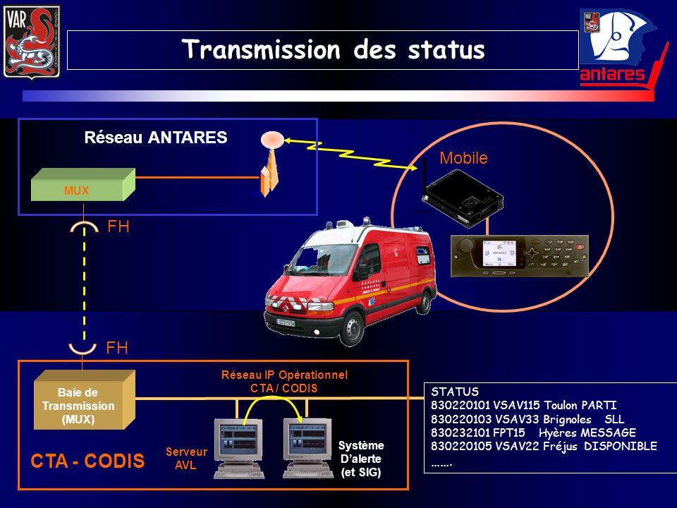 Mobile FH Réseau IP Opérationnel CTA / CODIS Serveur AVL Baie de Transmission (MUX) CTA - CODIS Système Dalerte (et SIG) Réseau ANTARES MUX FH STATUS