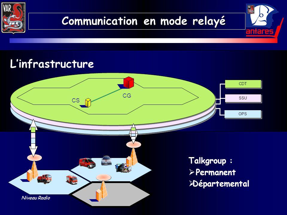 OPS SSU CDT Niveau Radio Linfrastructure CG CS Talkgroup : Permanent Départemental Communication en mode relayé Communication en mode relayé