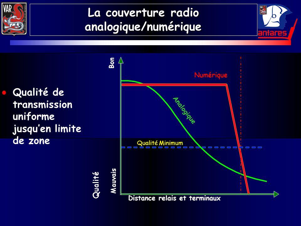 La couverture radio analogique/numérique Qualité de transmission uniforme jusquen limite de zone Distance relais et terminaux Numérique Analogique Qua
