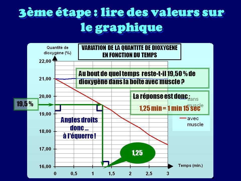 Étudier un graphique C est savoir lire le graphique.