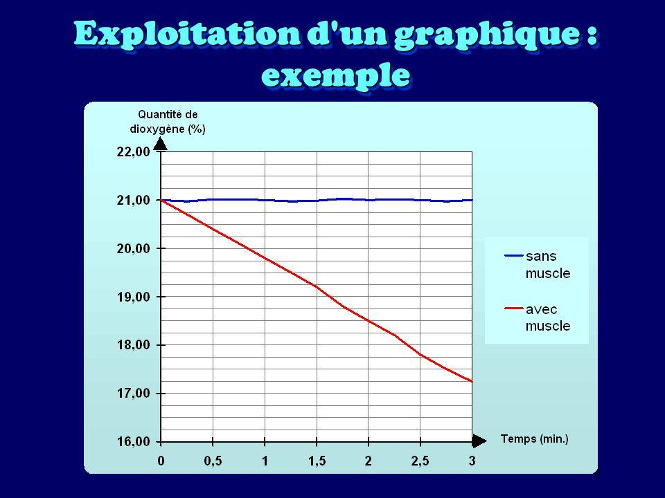 1ère étape : chercher le sens de variation de la grandeur étudiée D après l aspect de la (ou des) courbe(s) du graphique, il y a trois possibilités : –augmentation (verbe augmenter ) –diminution (verbe diminuer ) –constance (verbe rester constant )