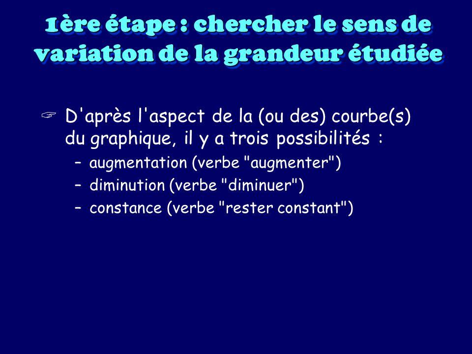1ère étape : chercher le sens de variation de la grandeur étudiée VARIATION DE LA QUANTITE DE DIOXYGENE EN FONCTION DU TEMPS 1 : courbe bleue Constance 2 : courbe rouge Diminution