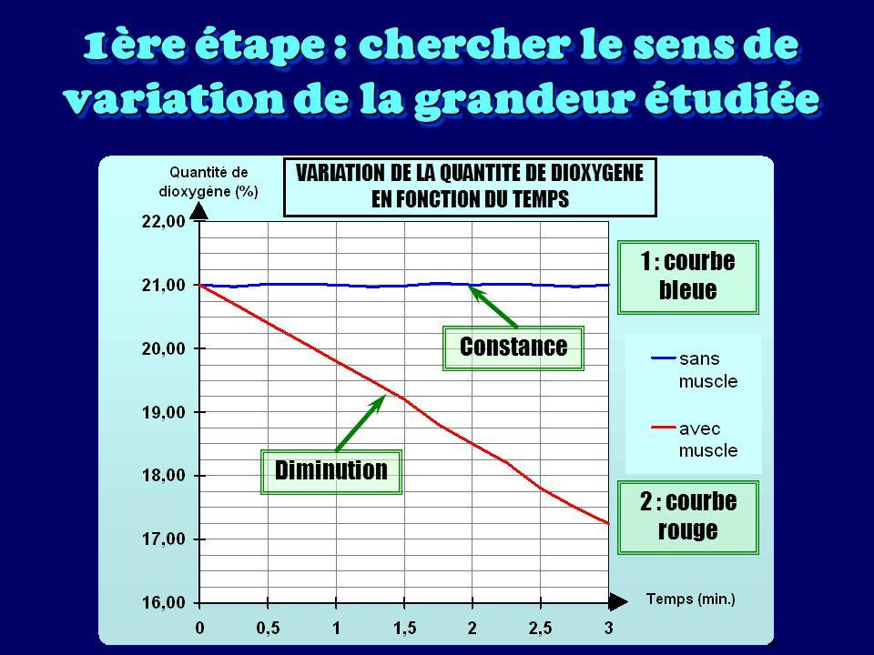 2ème étape : résumer en une phrase (par courbe) le graphique VARIATION DE LA QUANTITE DE DIOXYGENE EN FONCTION DU TEMPS 1 : courbe bleue Constance : La quantité de dioxygène dans la boîte sans muscle reste constante en fonction du temps