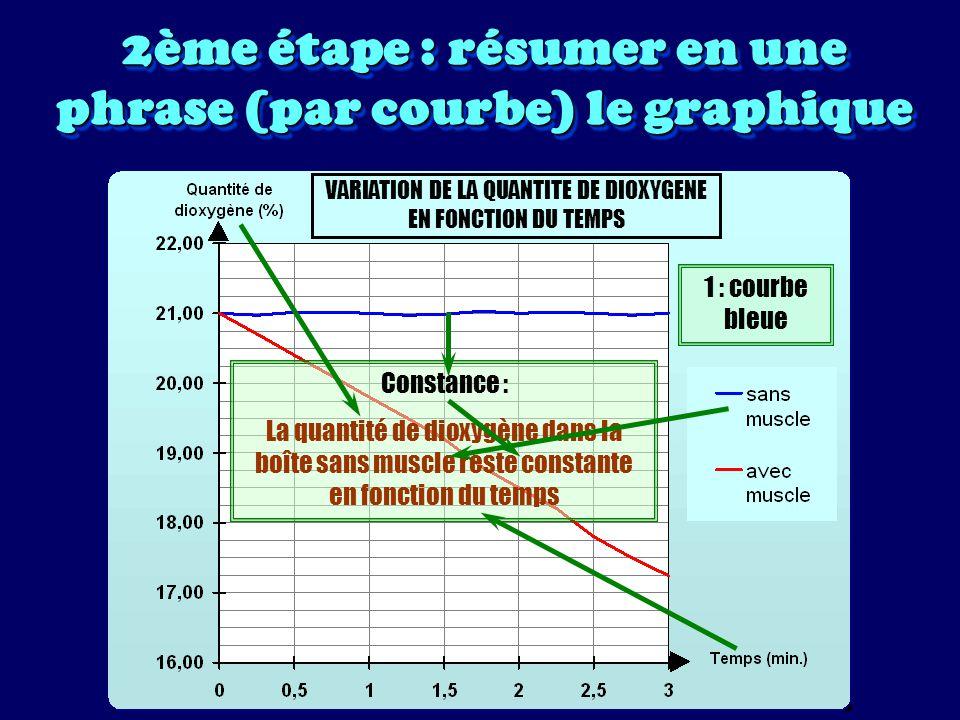 2ème étape : résumer en une phrase (par courbe) le graphique VARIATION DE LA QUANTITE DE DIOXYGENE EN FONCTION DU TEMPS 2 : courbe rouge Diminution : La quantité de dioxygène dans la boîte avec muscle diminue en fonction du temps