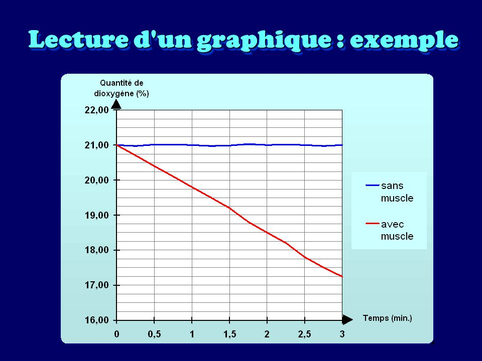 Lecture d'un graphique : exemple