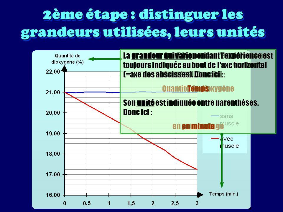 2ème étape : distinguer les grandeurs utilisées, leurs unités Les grandeurs utilisées permettent de donner un titre au graphique : VARIATION DE......