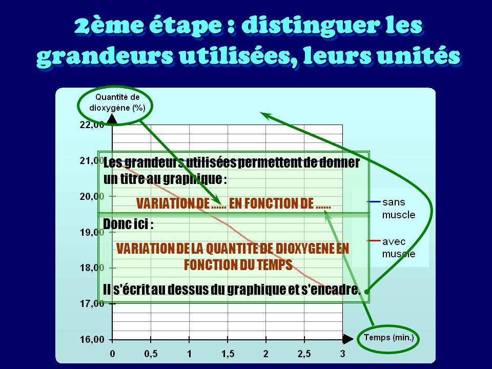 2ème étape : distinguer les grandeurs utilisées, leurs unités Les unités utilisées et les nombres indiqués sur les axes, permettent de donner une valeur aux graduations.