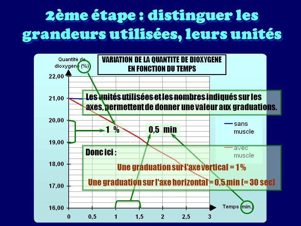 3ème étape : lire des valeurs sur le graphique VARIATION DE LA QUANTITE DE DIOXYGENE EN FONCTION DU TEMPS Quelle est la quantité de dioxygène dans la boîte avec muscle au début de l expérience .