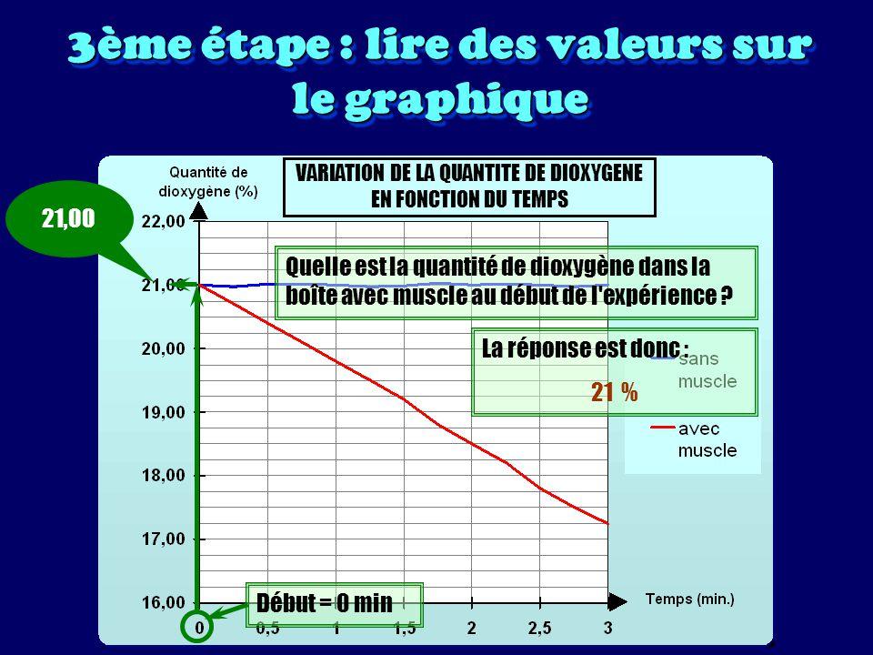 3ème étape : lire des valeurs sur le graphique VARIATION DE LA QUANTITE DE DIOXYGENE EN FONCTION DU TEMPS Quelle est la quantité de dioxygène dans la boîte avec muscle au bout de 2 minutes .