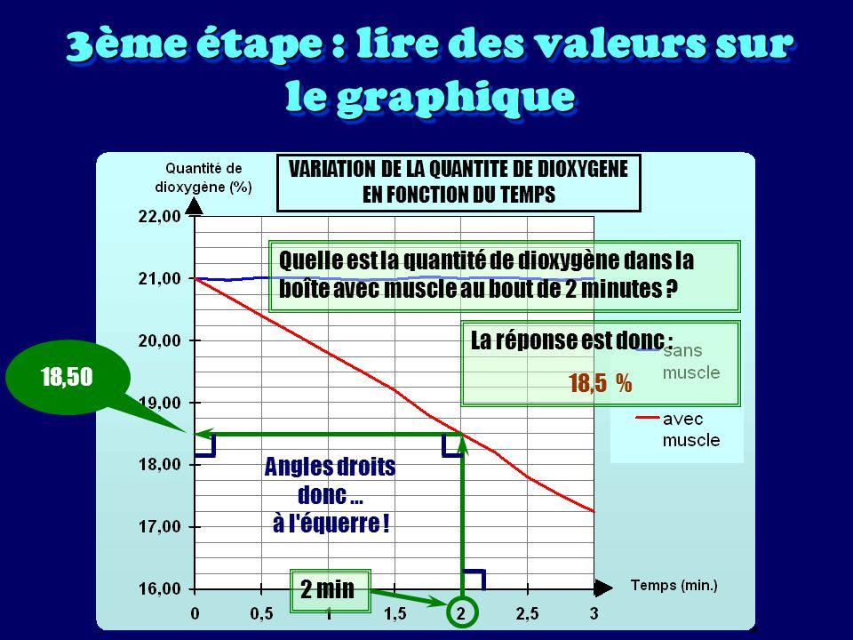 3ème étape : lire des valeurs sur le graphique VARIATION DE LA QUANTITE DE DIOXYGENE EN FONCTION DU TEMPS Au bout de quel temps reste-t-il 19,50 % de dioxygène dans la boîte avec muscle .