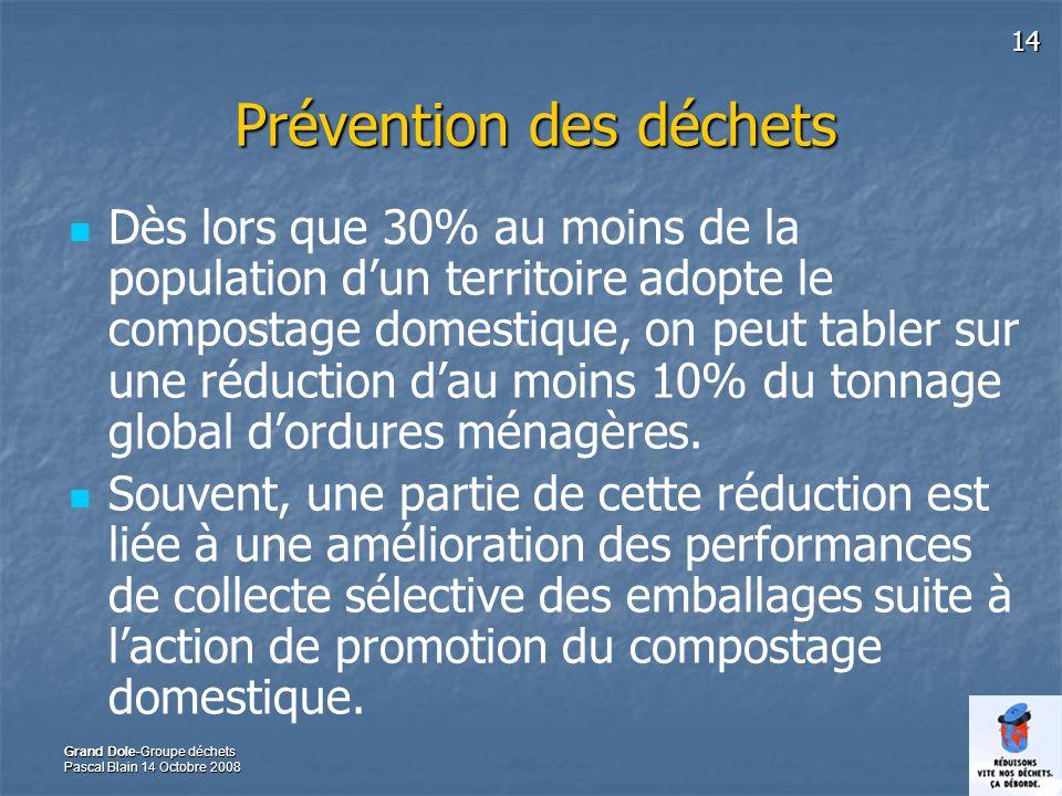 14 Grand Dole-Groupe déchets Pascal Blain 14 Octobre 2008 Prévention des déchets Dès lors que 30% au moins de la population dun territoire adopte le compostage domestique, on peut tabler sur une réduction dau moins 10% du tonnage global dordures ménagères.