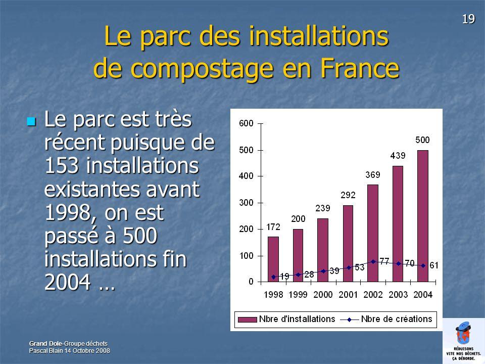 19 Grand Dole-Groupe déchets Pascal Blain 14 Octobre 2008 Le parc des installations de compostage en France Le parc est très récent puisque de 153 installations existantes avant 1998, on est passé à 500 installations fin 2004 … Le parc est très récent puisque de 153 installations existantes avant 1998, on est passé à 500 installations fin 2004 …