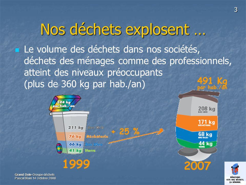 3 Grand Dole-Groupe déchets Pascal Blain 14 Octobre 2008 Nos déchets explosent … Le volume des déchets dans nos sociétés, déchets des ménages comme des professionnels, atteint des niveaux préoccupants (plus de 360 kg par hab./an)