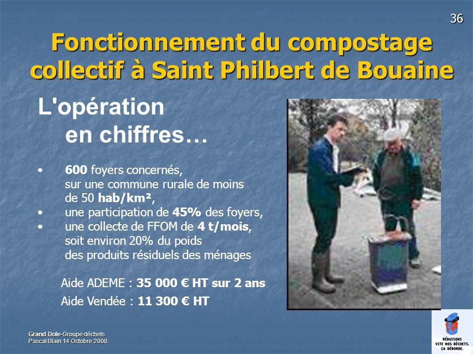 36 Grand Dole-Groupe déchets Pascal Blain 14 Octobre 2008 Fonctionnement du compostage collectif à Saint Philbert de Bouaine L opération en chiffres… 600 foyers concernés, sur une commune rurale de moins de 50 hab/km², une participation de 45% des foyers, une collecte de FFOM de 4 t/mois, soit environ 20% du poids des produits résiduels des ménages Aide ADEME : 35 000 HT sur 2 ans Aide Vendée : 11 300 HT