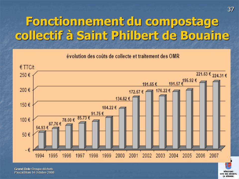 37 Grand Dole-Groupe déchets Pascal Blain 14 Octobre 2008 Fonctionnement du compostage collectif à Saint Philbert de Bouaine
