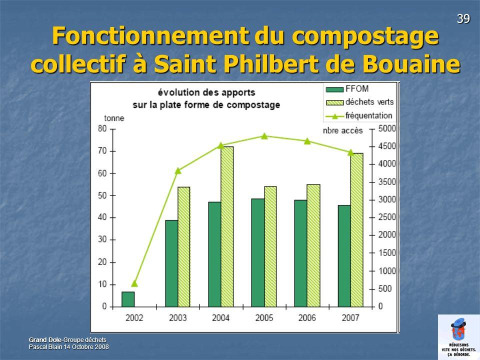 39 Grand Dole-Groupe déchets Pascal Blain 14 Octobre 2008 Fonctionnement du compostage collectif à Saint Philbert de Bouaine