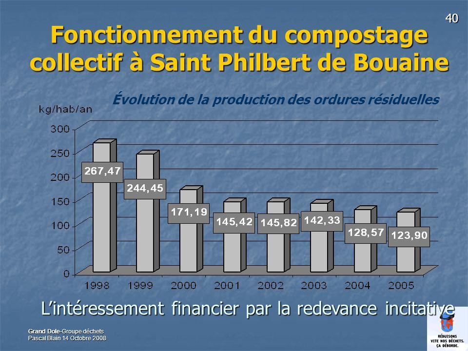 40 Grand Dole-Groupe déchets Pascal Blain 14 Octobre 2008 Fonctionnement du compostage collectif à Saint Philbert de Bouaine Évolution de la productio