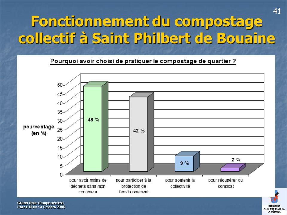 41 Grand Dole-Groupe déchets Pascal Blain 14 Octobre 2008 Fonctionnement du compostage collectif à Saint Philbert de Bouaine