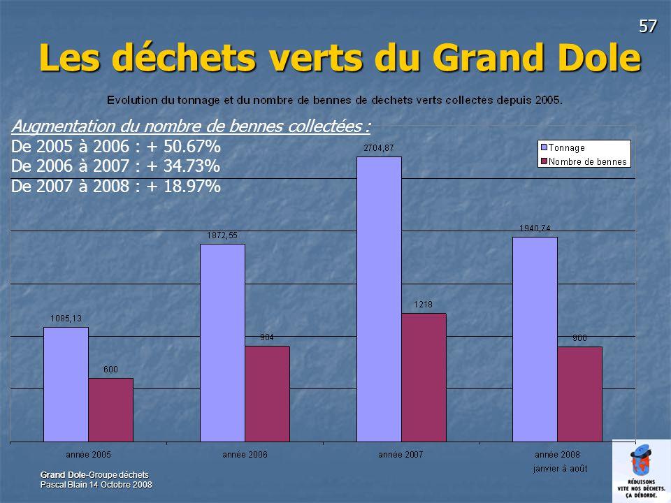 57 Grand Dole-Groupe déchets Pascal Blain 14 Octobre 2008 Les déchets verts du Grand Dole Augmentation du nombre de bennes collectées : De 2005 à 2006 : + 50.67% De 2006 à 2007 : + 34.73% De 2007 à 2008 : + 18.97%