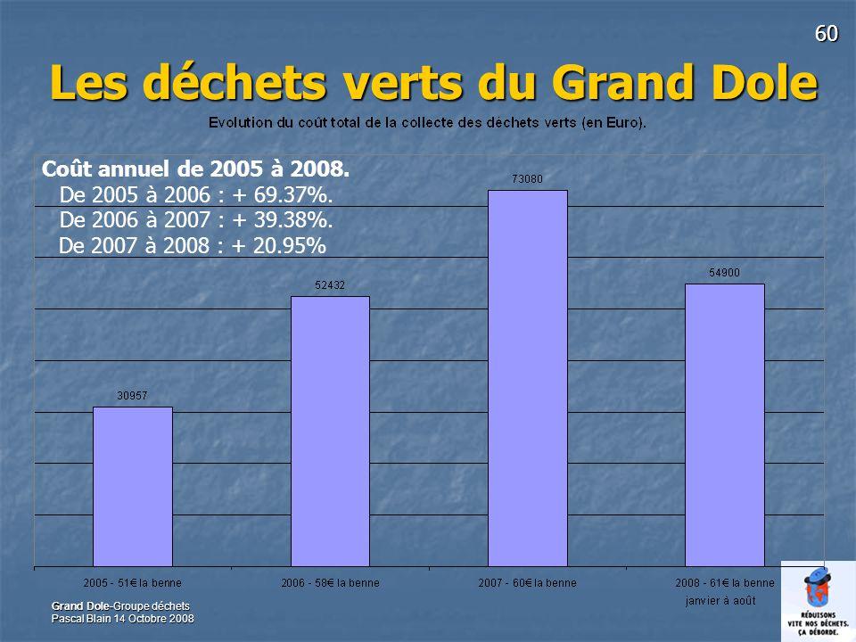 60 Grand Dole-Groupe déchets Pascal Blain 14 Octobre 2008 Les déchets verts du Grand Dole Coût annuel de 2005 à 2008. De 2005 à 2006 : + 69.37%. De 20