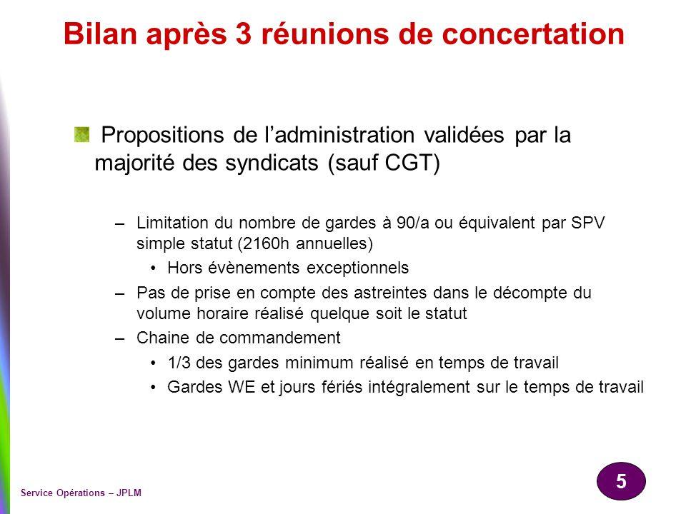 5 Service Opérations – JPLM Bilan après 3 réunions de concertation Propositions de ladministration validées par la majorité des syndicats (sauf CGT) –