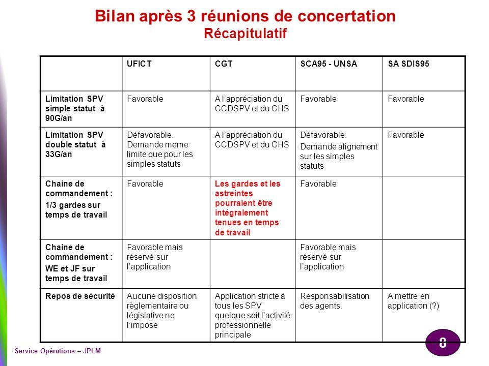 8 Service Opérations – JPLM Bilan après 3 réunions de concertation Récapitulatif UFICTCGTSCA95 - UNSASA SDIS95 Limitation SPV simple statut à 90G/an F