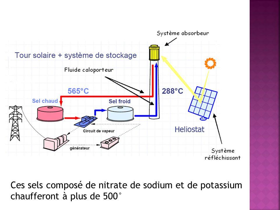 Ces sels composé de nitrate de sodium et de potassium chaufferont à plus de 500°