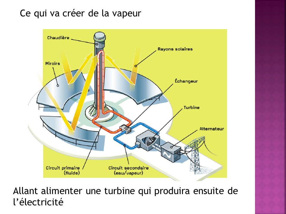 Ce qui va créer de la vapeur Allant alimenter une turbine qui produira ensuite de lélectricité