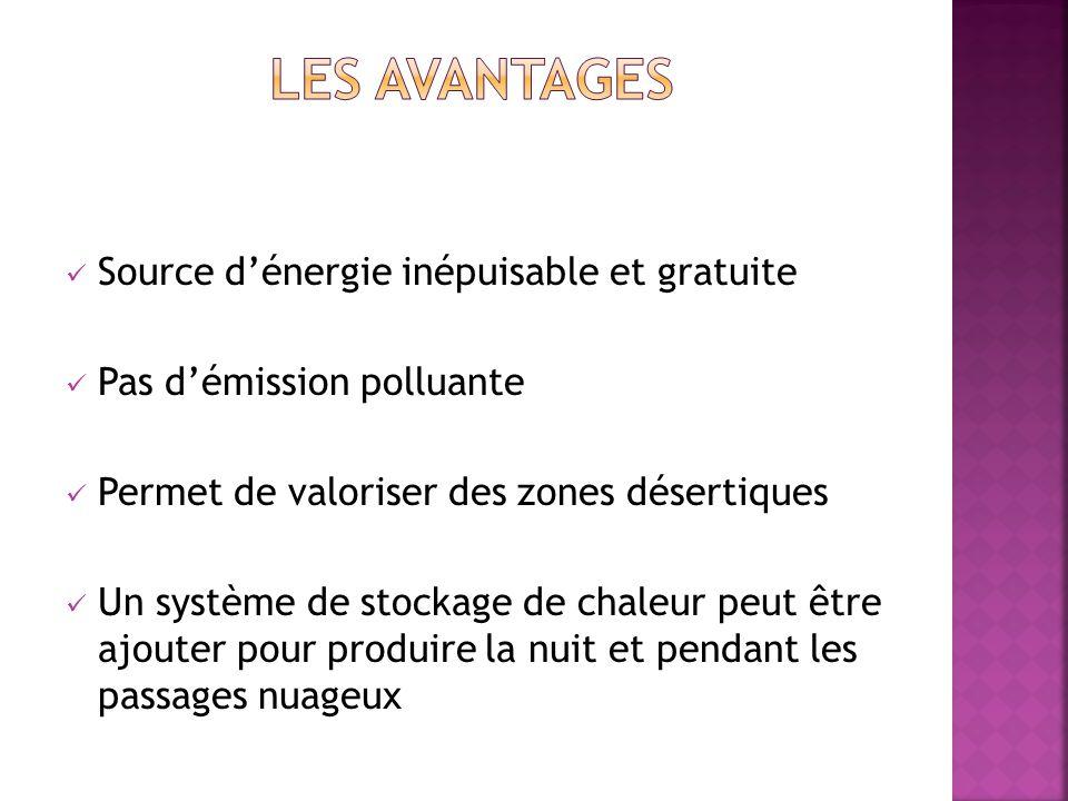 Source dénergie inépuisable et gratuite Pas démission polluante Permet de valoriser des zones désertiques Un système de stockage de chaleur peut être