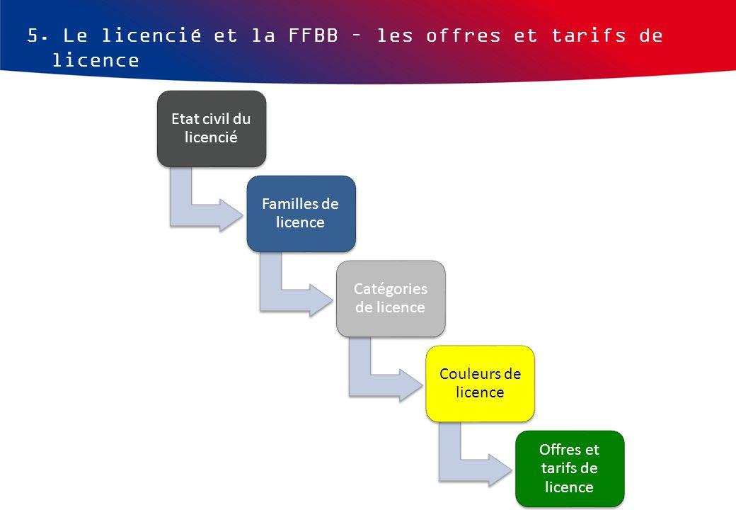 5. Le licencié et la FFBB – les offres et tarifs de licence Etat civil du licencié Familles de licence Catégories de licence Couleurs de licence Offre